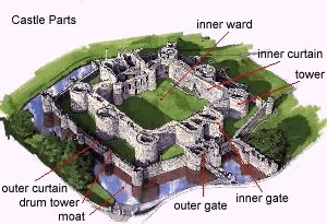Medieval Castle Anatomy My Literary Quest - Diagram of medieval castle layout
