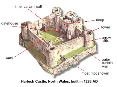 Medieval Castle Anatomy 101 | My Literary Quest