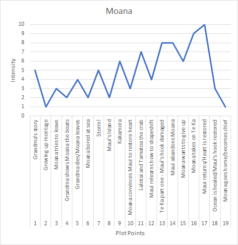 Moana Chart.png